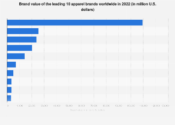 Brand value of the leading 10 apparel brands worldwide 2017