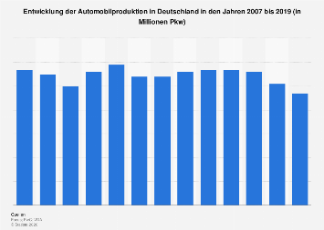 Prognose zur Automobilproduktion in Deutschland bis 2019