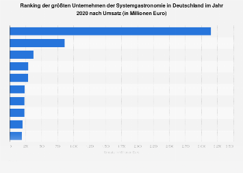 Umsatzstärkste Unternehmen der Systemgastronomie in Deutschland bis 2017
