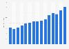 Net sales of Estée Lauder worldwide 2008-2018