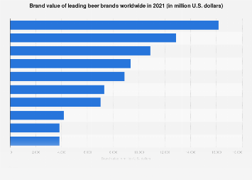 Most valued beer brands worldwide 2018