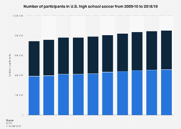 Number of participants in U.S. high school soccer 2016/17, by gender
