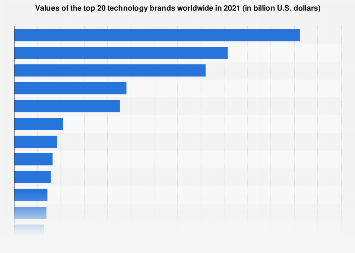 Most valuable technology brands worldwide in 2018