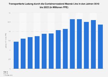 Transportmenge von Maersk Line bis 2018