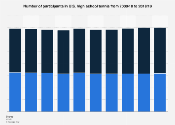 U.S. high school tennis participation 2016/17, by gender