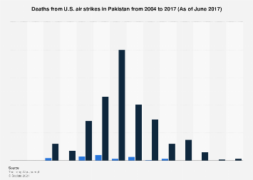 Deaths from U.S. air strikes in Pakistan 2004-2017