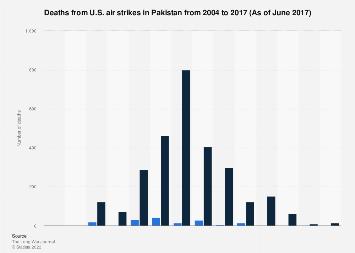 Deaths from U.S. air strikes in Pakistan 2004-2017