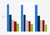 IT services vendors: worldwide market share 2009-2011