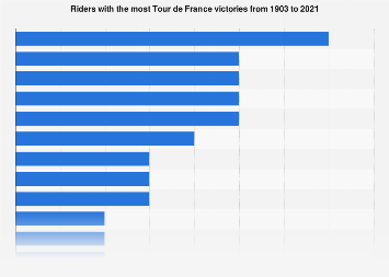 Tour de France riders with the most overall victories 2018