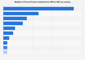 Number of overall Tour de France victories by nation 2018