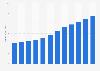 Global revenue of Estée Lauder 2013-2024