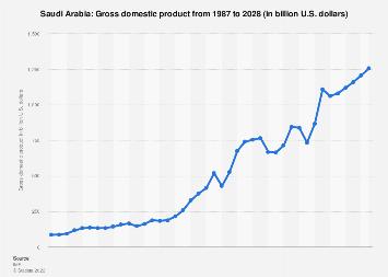 GDP of Saudi Arabia 2022