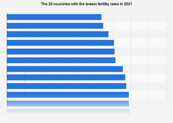 Countries with the lowest fertility rates 2017