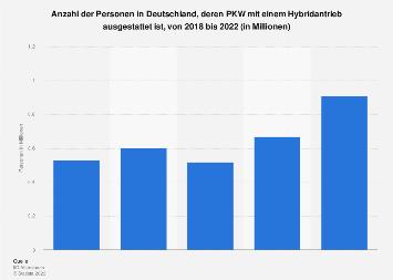 Umfrage in Deutschland zur Ausstattung des eigenen PKW mit einem Hybridantrieb 2019