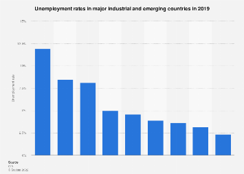 Unemployment rates in major industrial and emerging countries 2017