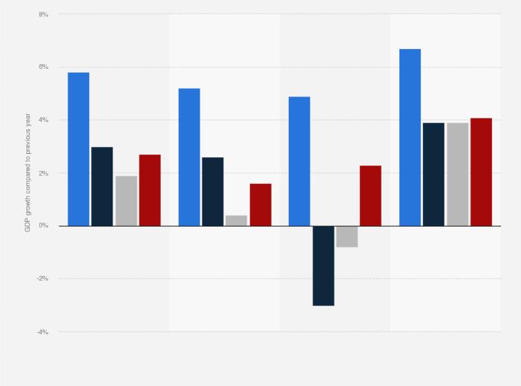 Impact of gross domestic product  gdp  on economic development Pinterest