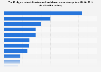 Biggest natural disasters worldwide by economic damage up to 2016