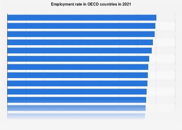 Employment rate in OECD countries in 2016