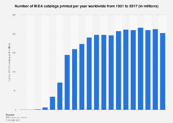 Number of IKEA catalogs printed per year worldwide 1951-2016