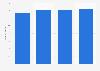 Umfrage in Deutschland zur Ausstattung des PKW mit ESP bis 2015