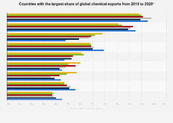 Country ranking - share of global chemical exports 2010-2018