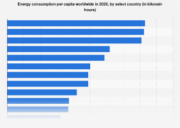 Global per capita energy consumption by select country 2014
