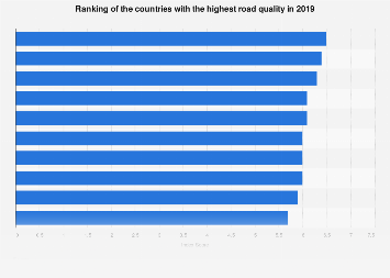 Countries with the highest quality of roads 2017/2018