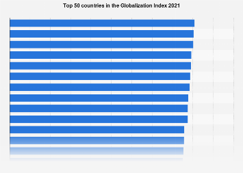 Globalization Index - top 50 countries 2018