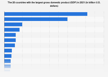 Countries with the largest gross domestic product (GDP) 2017