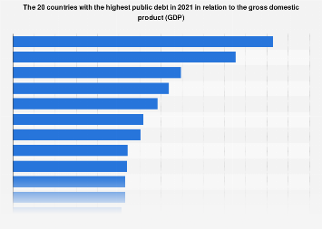 Countries with the highest public debt 2017