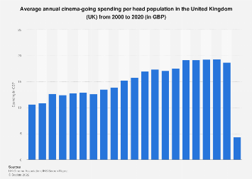 Annual cinema spending per person in the United Kingdom (UK) 2000-2017