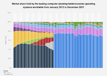 Global market share held by computer operating systems 2012-2019, by month