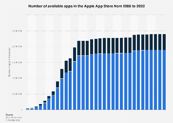 Number of active apps from the Apple App Store as of July 2018