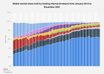 Global market share held by internet browsers 2012-2019, by month