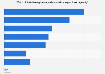 Brands of ice cream U.S. consumers purchase regularly 2017