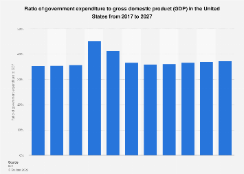 Ratio of government expenditure to gross domestic product (GDP) in the United States