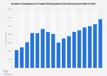 Vestas - number of employees 2005-2017