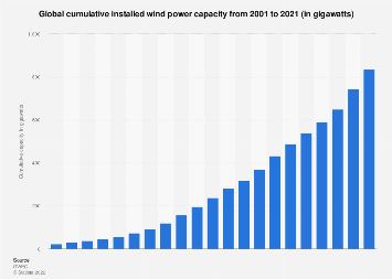 Installed wind power capacity - worldwide 2001-2017
