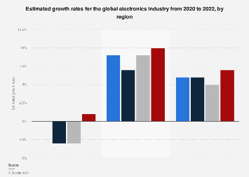 Global electronics industry - growth outlook 2016-2018