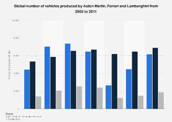 Vehicle Production Of Aston Martin Ferrari Lamborghini 2011 Statista