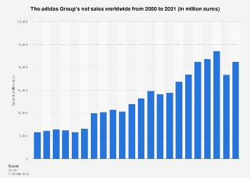 muelle tubería soltar  The adidas Group's net sales worldwide 2000-2019 | Statista