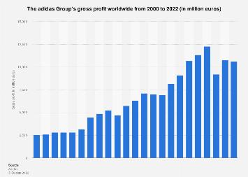 The adidas Group's gross profit worldwide 2000-2018 | Statista