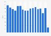 Net sales of the Reebok brand worldwide 2006-2016