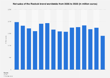 Net sales of the Reebok brand worldwide from 2006 to 2017