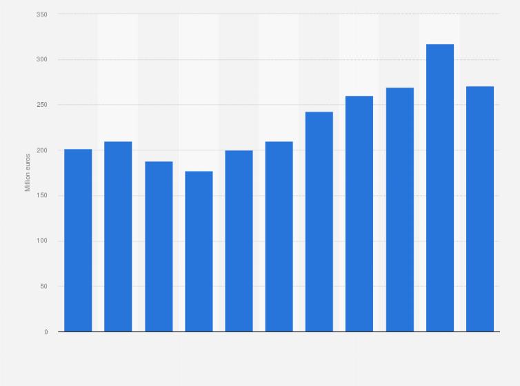 Net sales of the Reebok-CCM Hockey brand worldwide 2006-2016