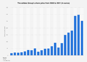 Share price of the adidas group from 2000 to 2017