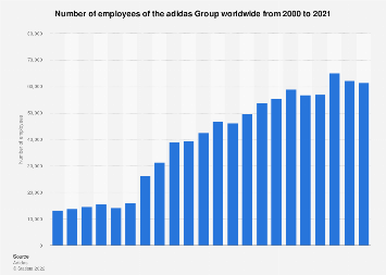 Number of employees of the adidas Group worldwide from 2000 to 2018