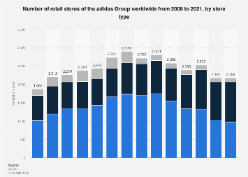 Number of retail stores of the adidas Group worldwide 2008-2017, by store type
