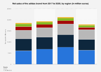 Distribution of adidas retail sales 2009-2014, by region