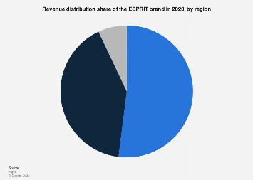Revenue distribution by region of the ESPRIT brand 2017